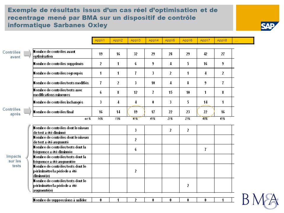 Exemple de résultats issus dun cas réel doptimisation et de recentrage mené par BMA sur un dispositif de contrôle informatique Sarbanes Oxley Appli1Ap