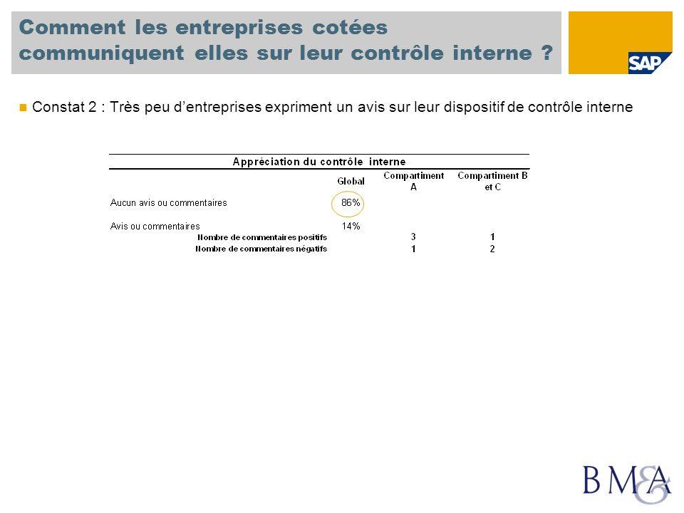 Comment les entreprises cotées communiquent elles sur leur contrôle interne ? Constat 2 : Très peu dentreprises expriment un avis sur leur dispositif