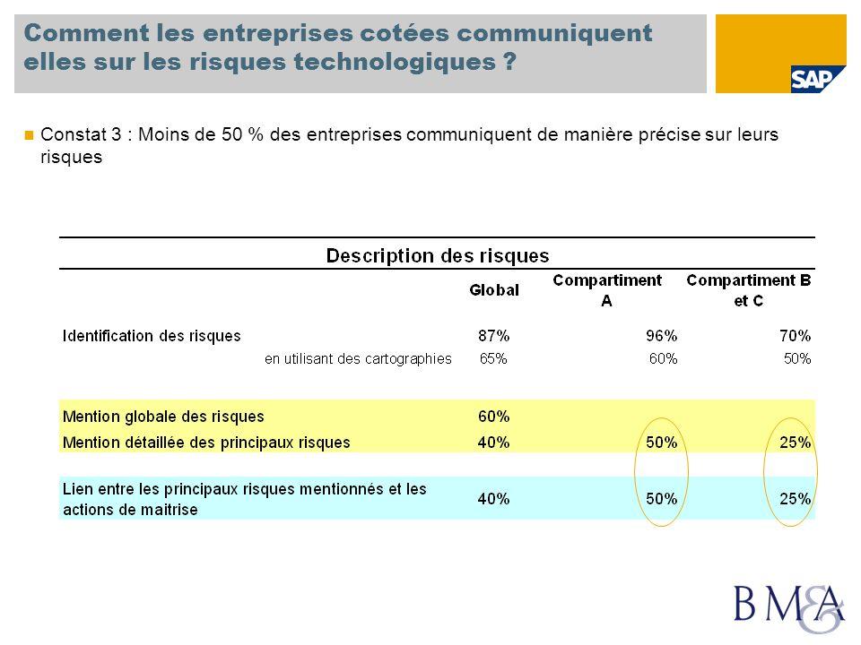 Comment les entreprises cotées communiquent elles sur les risques technologiques ? Constat 3 : Moins de 50 % des entreprises communiquent de manière p