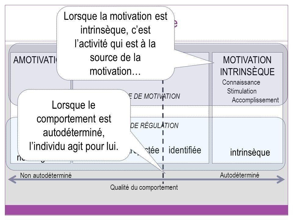 Le modèle 10 AMOTIVATIONMOTIVATION EXTRINSÈQUEMOTIVATION INTRINSÈQUE externeintrojectéeidentifiée Qualité du comportement Non autodéterminé Autodéterm