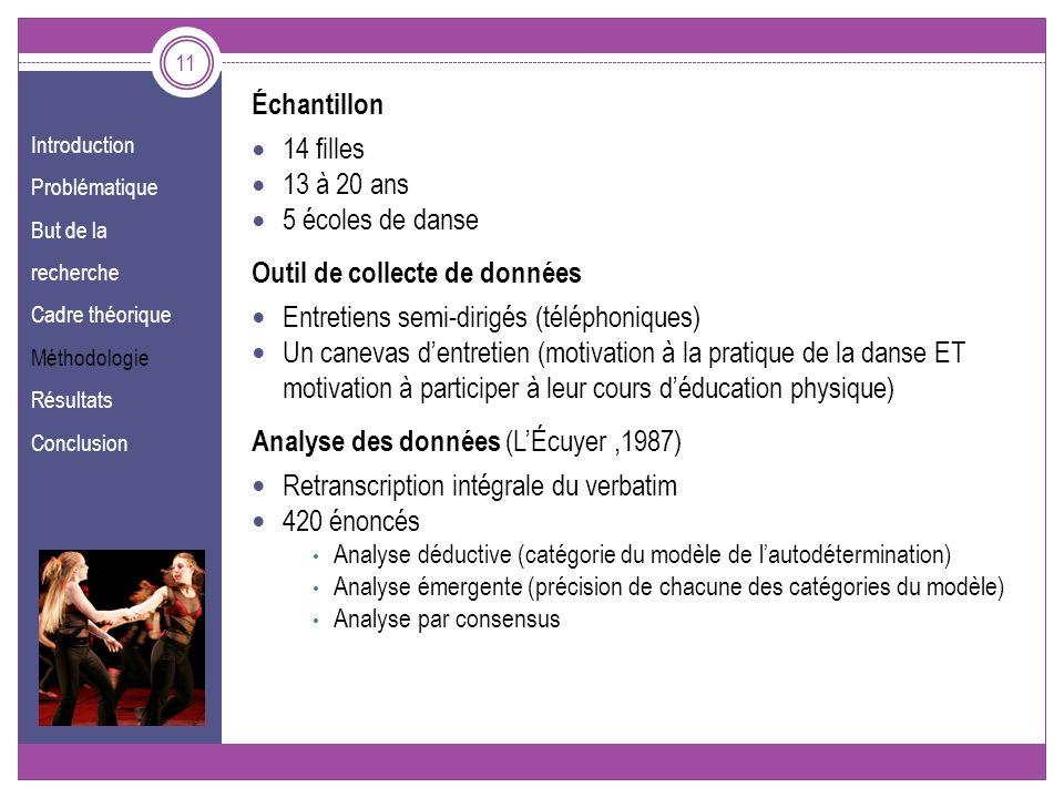 Introduction Problématique But de la recherche Cadre théorique Méthodologie Résultats Conclusion Échantillon 14 filles 13 à 20 ans 5 écoles de danse O