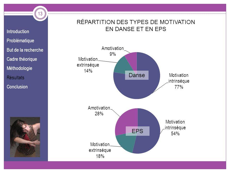 Introduction Problématique But de la recherche Cadre théorique Méthodologie Résultats Conclusion 13 Danse EPS RÉPARTITION DES TYPES DE MOTIVATION EN D
