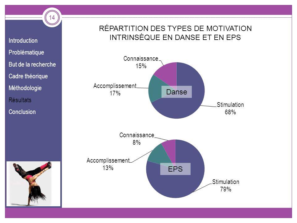 Introduction Problématique But de la recherche Cadre théorique Méthodologie Résultats Conclusion 14 Danse EPS RÉPARTITION DES TYPES DE MOTIVATION INTR