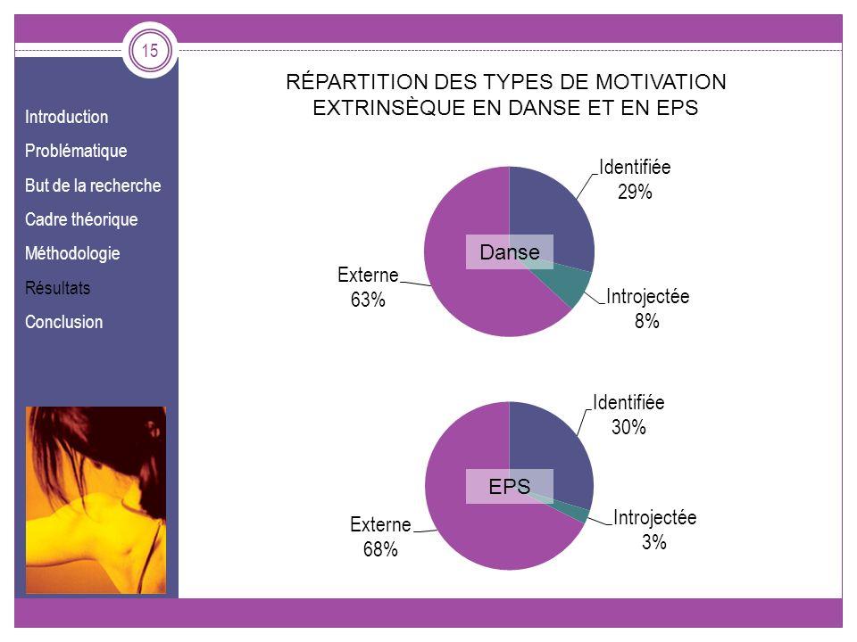 Introduction Problématique But de la recherche Cadre théorique Méthodologie Résultats Conclusion 15 Danse EPS RÉPARTITION DES TYPES DE MOTIVATION EXTR