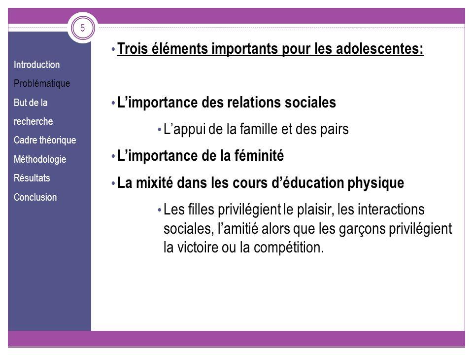 Introduction Problématique But de la recherche Cadre théorique Méthodologie Résultats Conclusion 5 Trois éléments importants pour les adolescentes: Li
