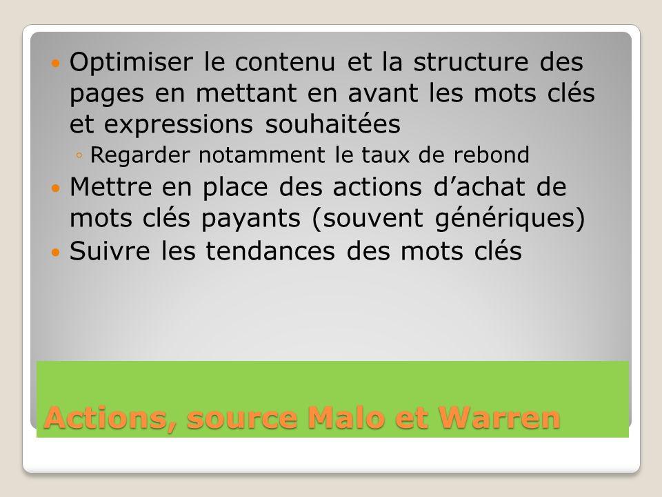 Actions, source Malo et Warren Optimiser le contenu et la structure des pages en mettant en avant les mots clés et expressions souhaitées Regarder not