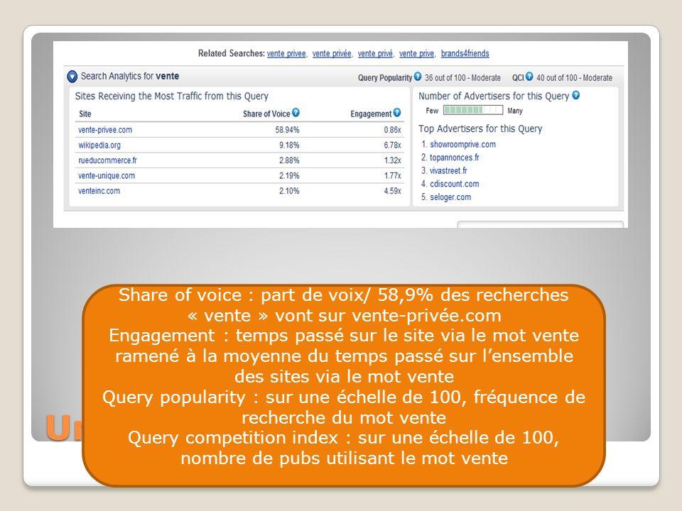 Une vision par site (3) Share of voice : part de voix/ 58,9% des recherches « vente » vont sur vente-privée.com Engagement : temps passé sur le site v