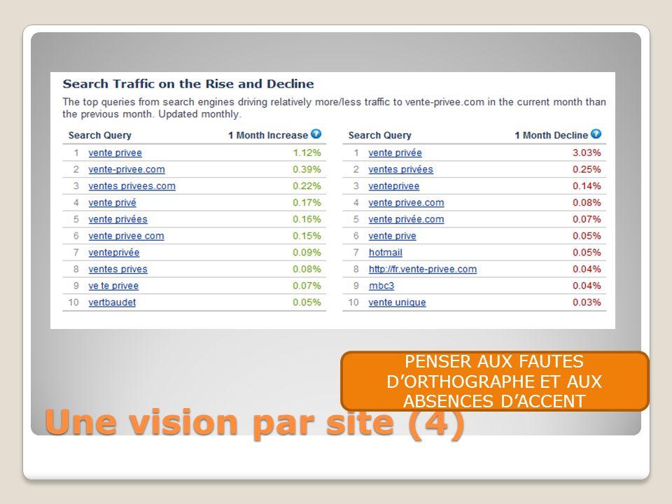 Une vision par site (4) PENSER AUX FAUTES DORTHOGRAPHE ET AUX ABSENCES DACCENT