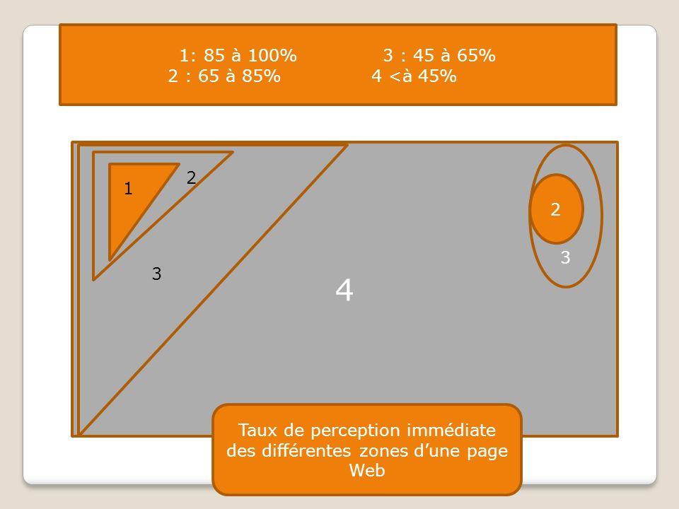 1: 85 à 100%3 : 45 à 65% 2 : 65 à 85%4 <à 45% 4 1 2 3 2 3 Taux de perception immédiate des différentes zones dune page Web