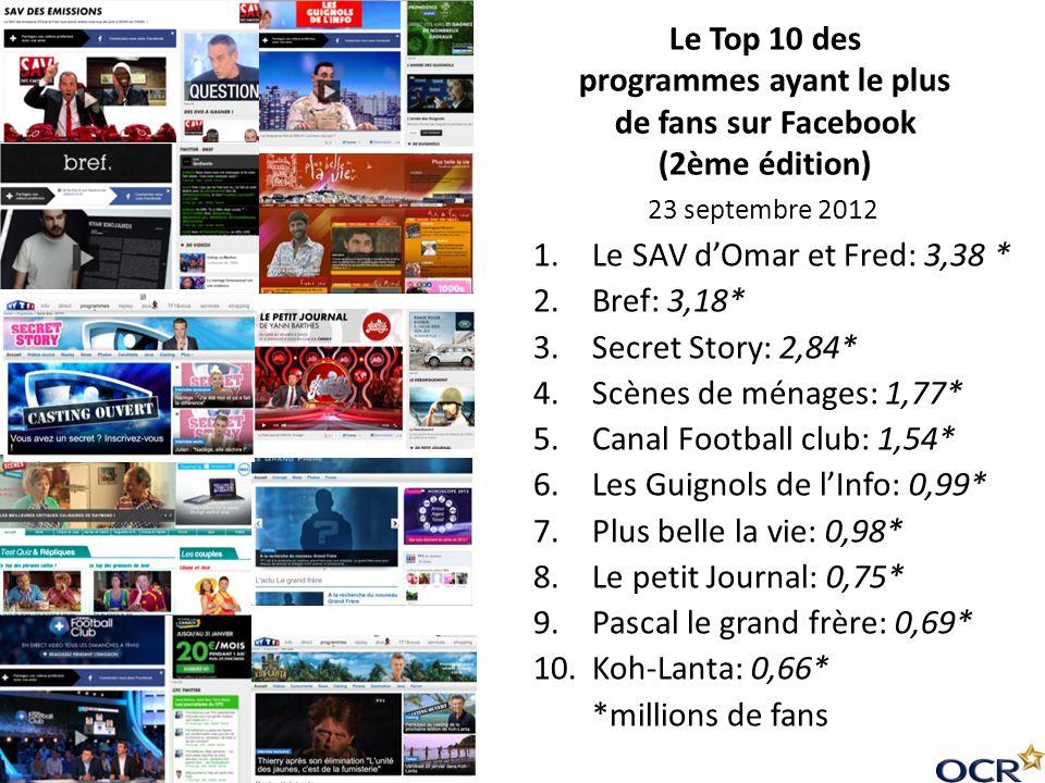 Le Top 10 des programmes ayant le plus de fans sur Facebook (2ème édition) 1.Le SAV dOmar et Fred: 3,38 * 2.Bref: 3,18* 3.Secret Story: 2,84* 4.Scènes