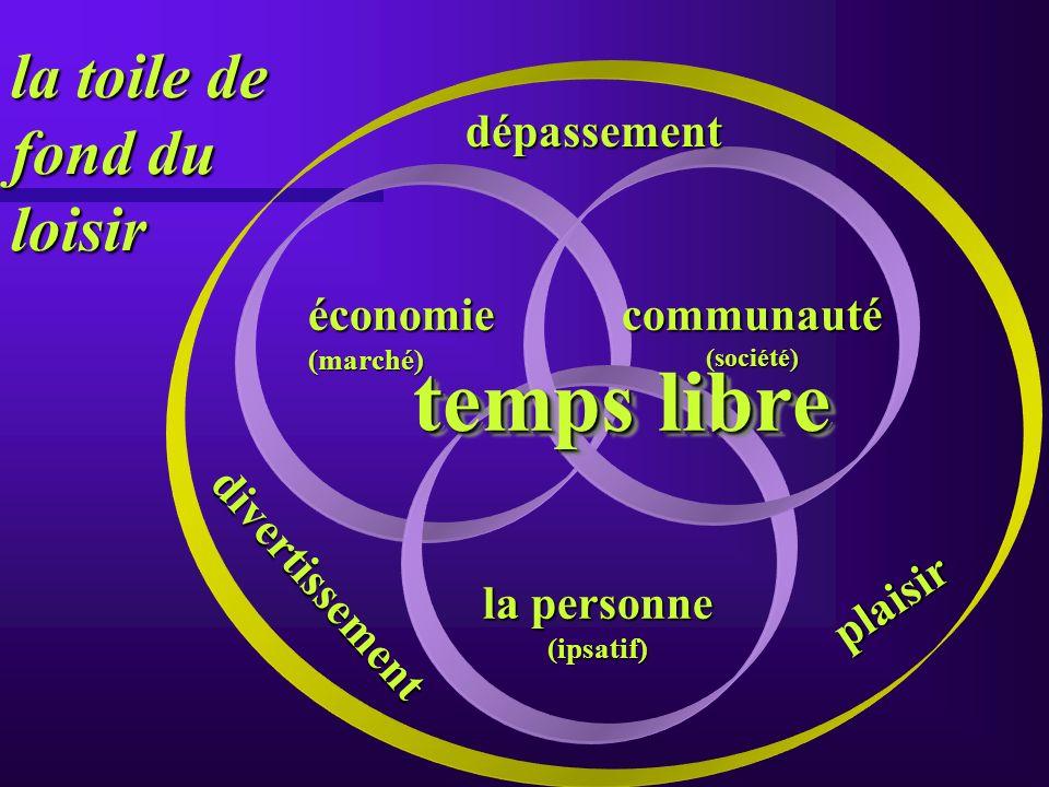 la toile de fond du loisir la personne (ipsatif) économie(marché)communauté(société) plaisir divertissement dépassement temps libre