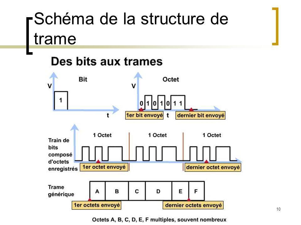 10 Schéma de la structure de trame