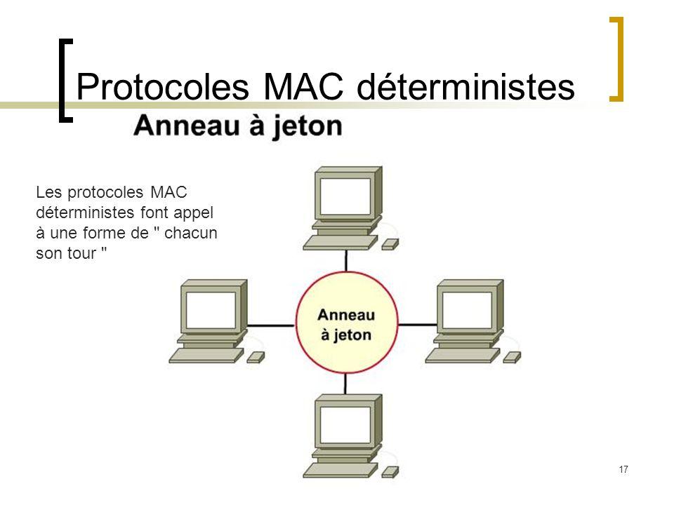 17 Protocoles MAC déterministes Les protocoles MAC déterministes font appel à une forme de