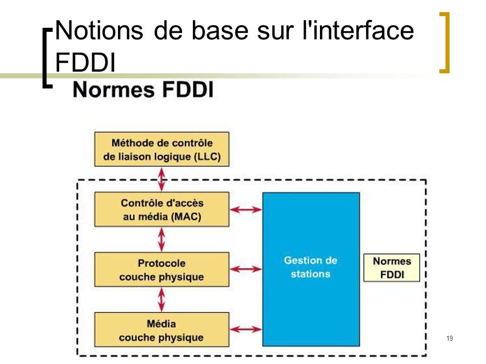 19 Notions de base sur l'interface FDDI