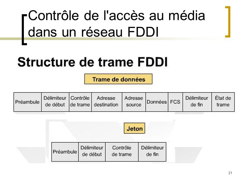 21 Contrôle de l'accès au média dans un réseau FDDI