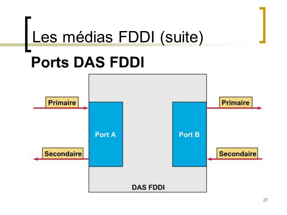 23 Les médias FDDI (suite)
