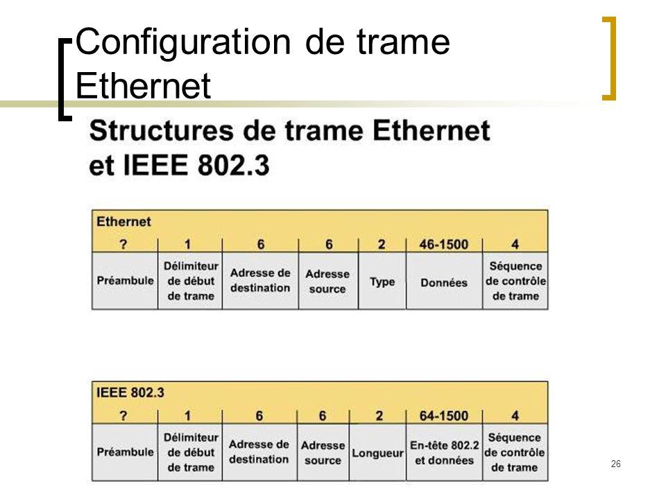 26 Configuration de trame Ethernet