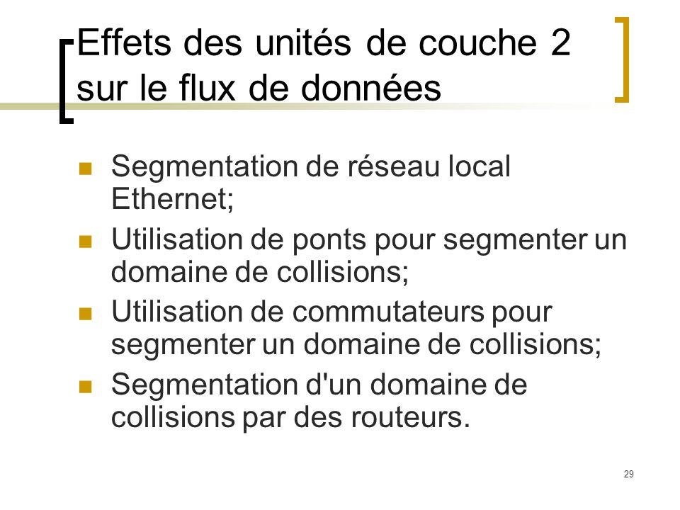29 Effets des unités de couche 2 sur le flux de données Segmentation de réseau local Ethernet; Utilisation de ponts pour segmenter un domaine de colli