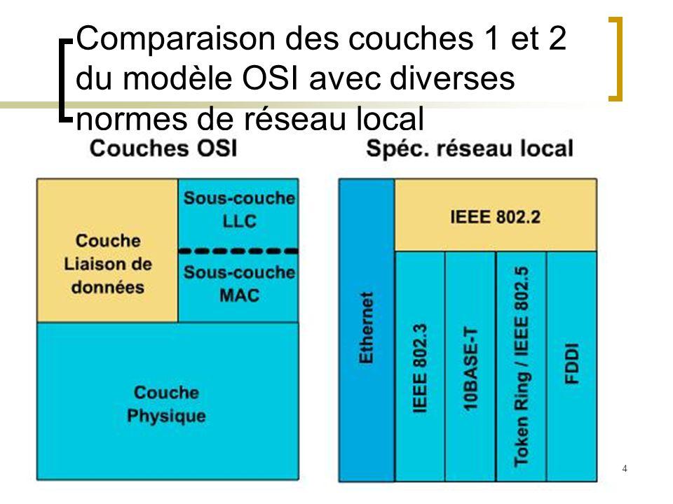 4 Comparaison des couches 1 et 2 du modèle OSI avec diverses normes de réseau local