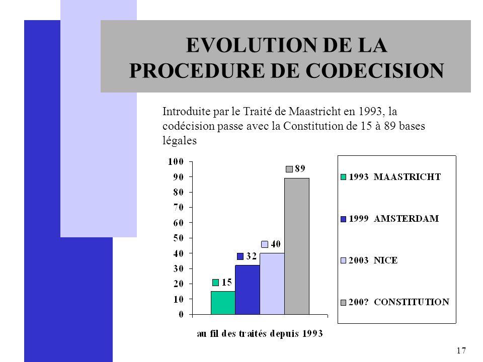 17 EVOLUTION DE LA PROCEDURE DE CODECISION Introduite par le Traité de Maastricht en 1993, la codécision passe avec la Constitution de 15 à 89 bases l