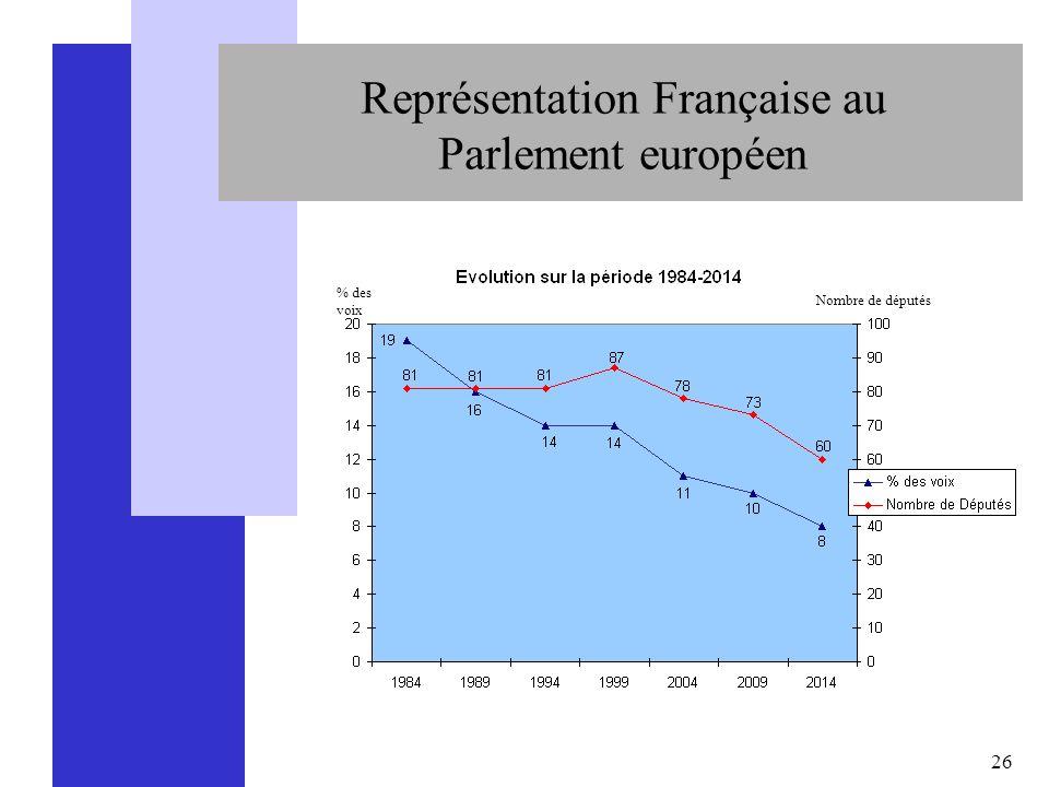 26 Représentation Française au Parlement européen % des voix Nombre de députés