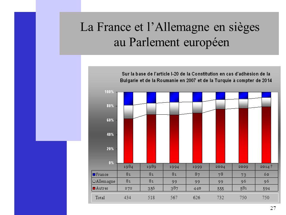 27 La France et lAllemagne en sièges au Parlement européen Total 434 518 567 626 732 750 750