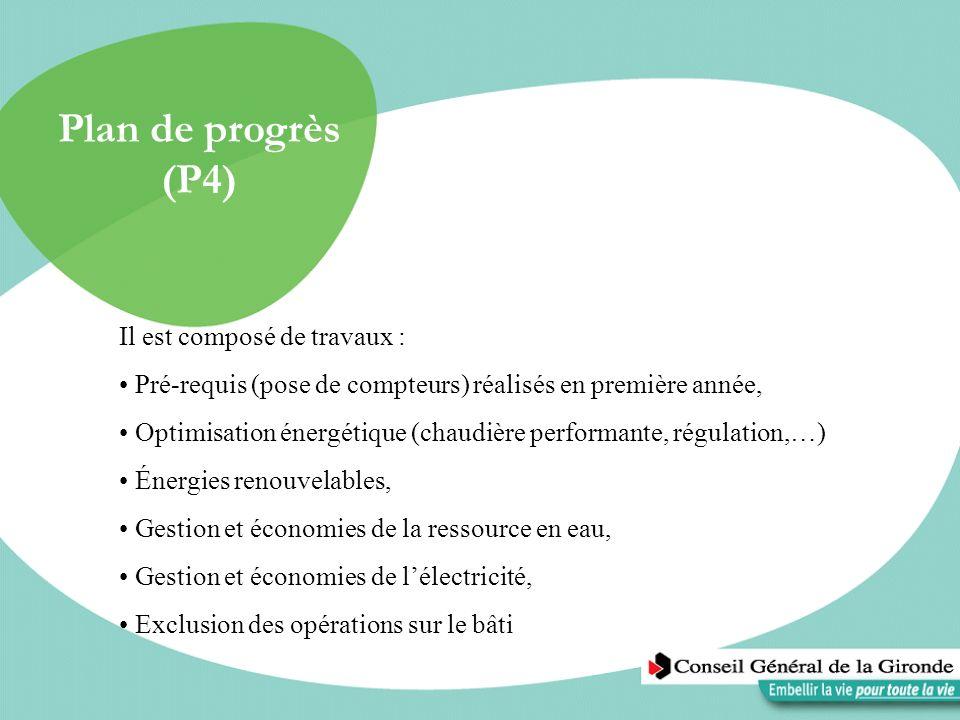 Plan de progrès (P4) Il est composé de travaux : Pré-requis (pose de compteurs) réalisés en première année, Optimisation énergétique (chaudière perfor