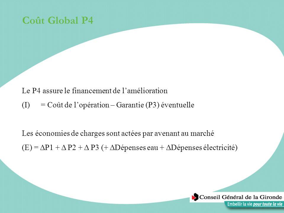 Coût Global P4 Le P4 assure le financement de lamélioration (I)= Coût de lopération – Garantie (P3) éventuelle Les économies de charges sont actées pa