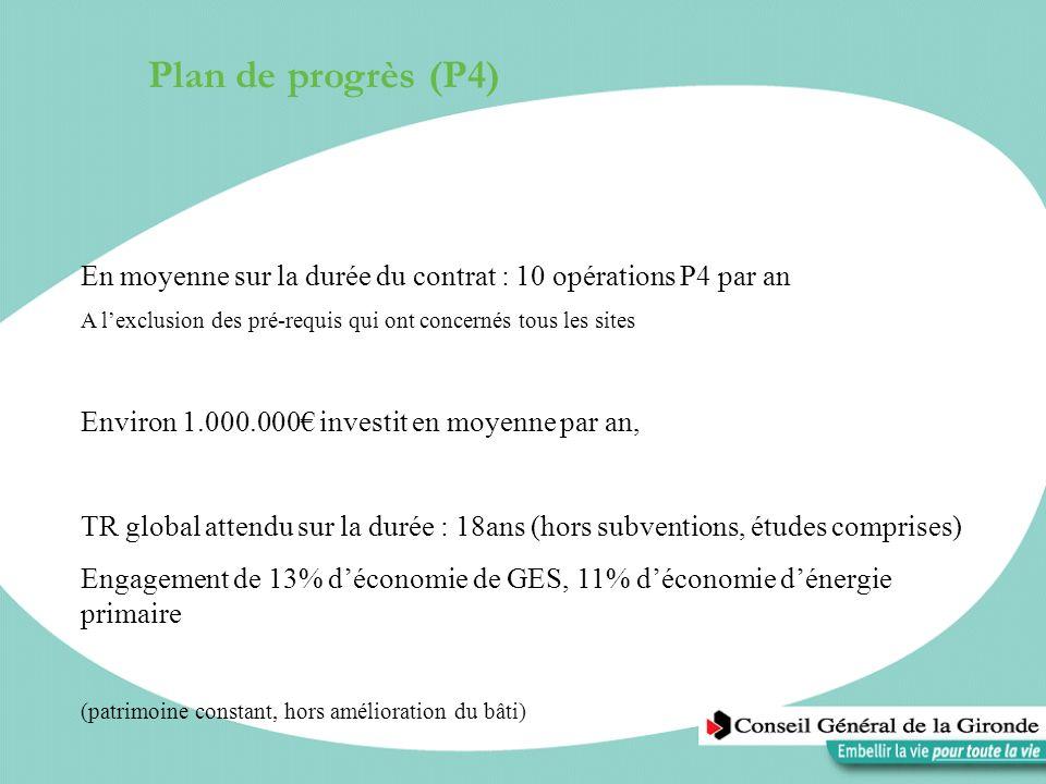 Plan de progrès (P4) En moyenne sur la durée du contrat : 10 opérations P4 par an A lexclusion des pré-requis qui ont concernés tous les sites Environ