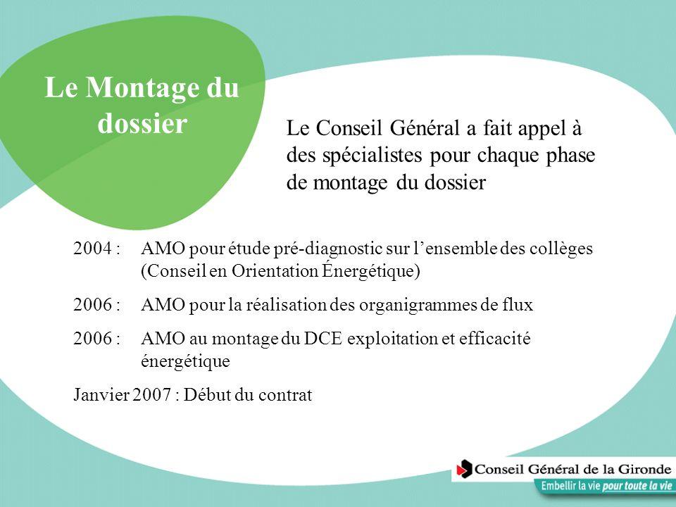 Le Montage du dossier 2004 : AMO pour étude pré-diagnostic sur lensemble des collèges (Conseil en Orientation Énergétique) 2006 : AMO pour la réalisat
