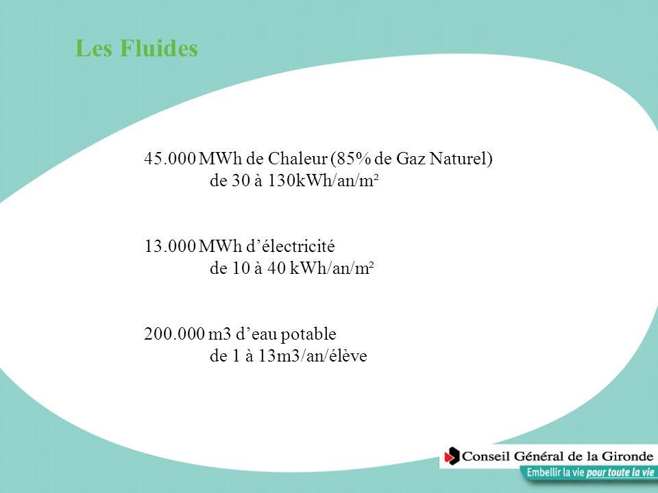 Les Fluides 45.000 MWh de Chaleur (85% de Gaz Naturel) de 30 à 130kWh/an/m² 13.000 MWh délectricité de 10 à 40 kWh/an/m² 200.000 m3 deau potable de 1