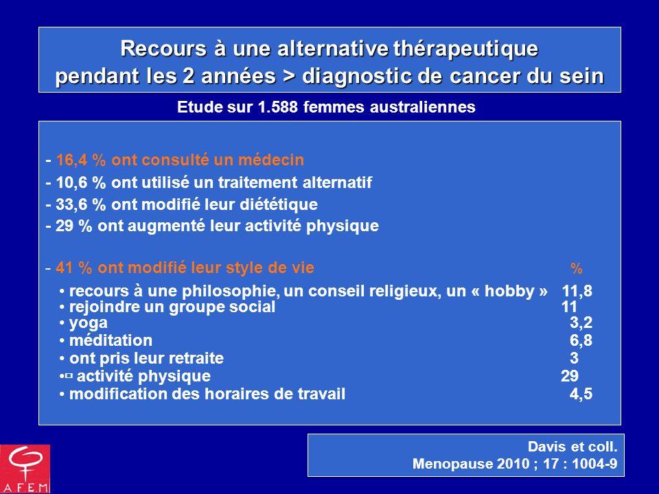 Recours à une alternative thérapeutique pendant les 2 années > diagnostic de cancer du sein - 16,4 % ont consulté un médecin - 10,6 % ont utilisé un t