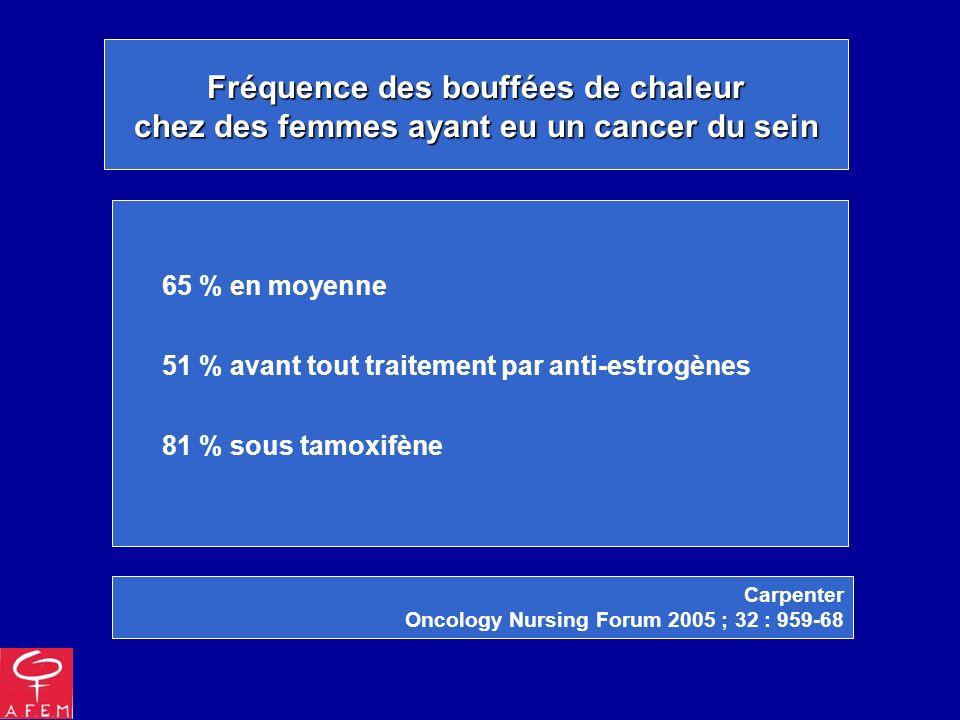 Fréquence des bouffées de chaleur chez des femmes ayant eu un cancer du sein 65 % en moyenne 51 % avant tout traitement par anti-estrogènes 81 % sous