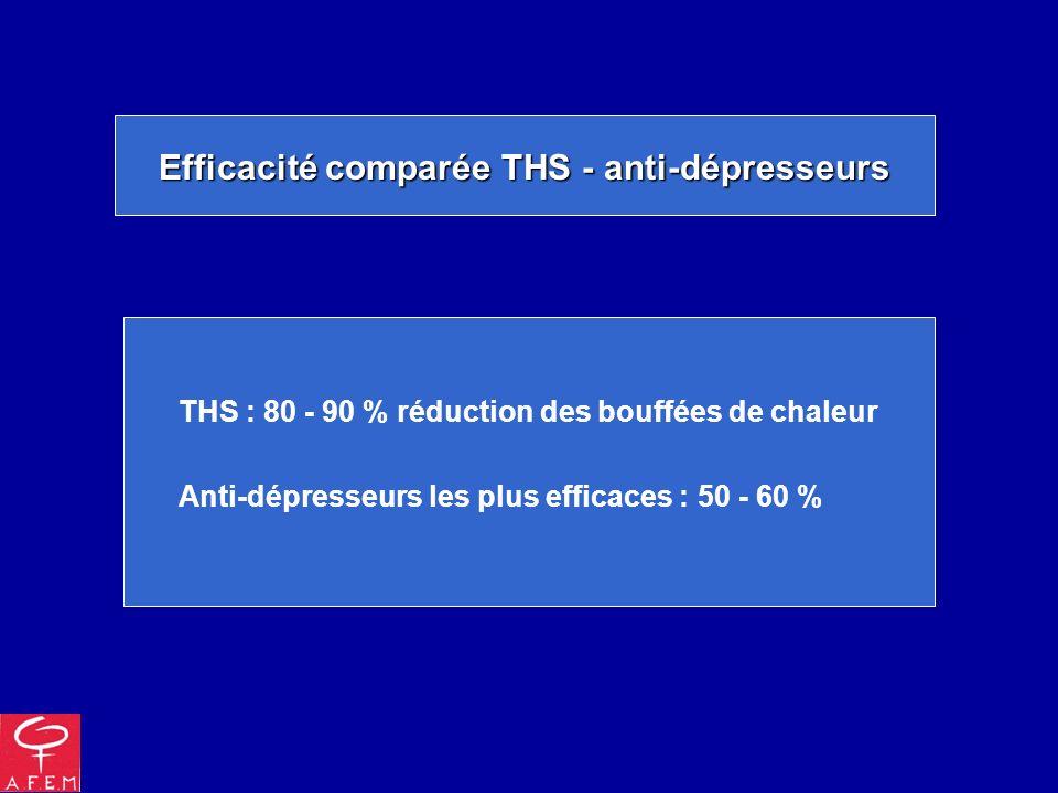 Clonidine (Catapressan®) et bouffées de chaleur Efficacité 4 études 4 études : fréquence bouffées de chaleur / placebo (dont 2 chez des femmes sous tamoxifène pour cancer du sein) 5 études 5 études : pas de différence / placebo Effets secondaires Relevés dans 8 études sur 10 Relevés dans 8 études sur 10 : bouche sèche, insomnie, somnolence, constipation, HTA, hypotension posturale 10 études, le plus souvent sur peu de femmes et/ou de brève durée