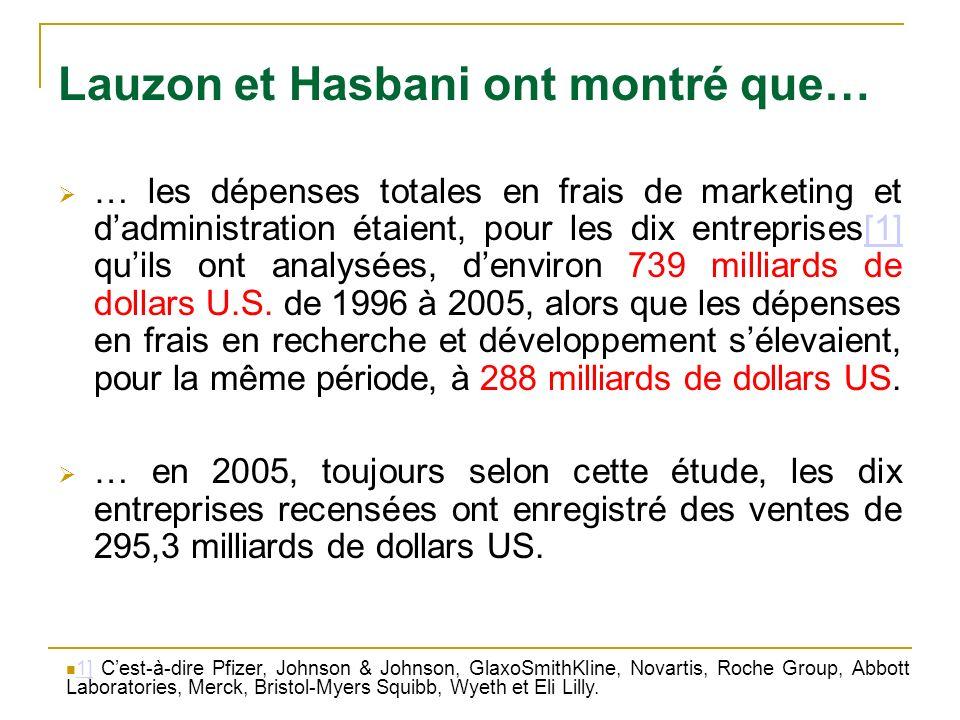 Lauzon et Hasbani ont montré que… … les dépenses totales en frais de marketing et dadministration étaient, pour les dix entreprises[1] quils ont analy