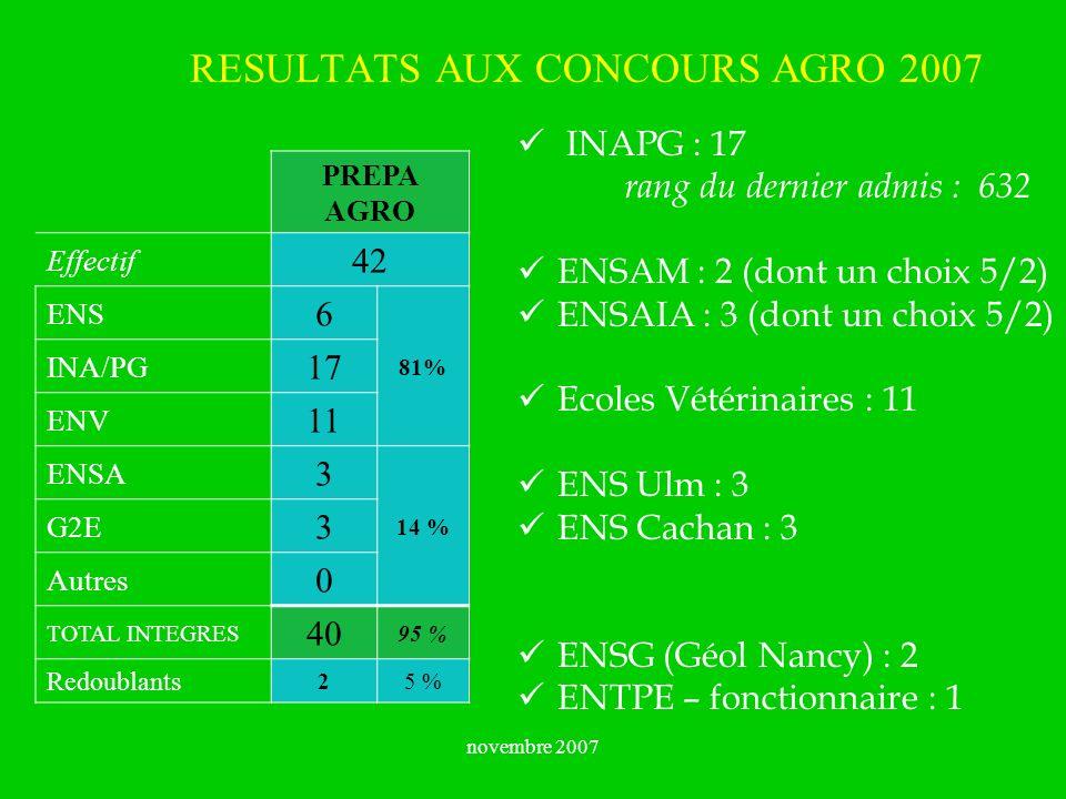 novembre 2007 RESULTATS AUX CONCOURS AGRO 2007 PREPA AGRO Effectif 42 ENS 6 81% INA/PG 17 ENV 11 ENSA 3 14 % G2E 3 Autres 0 TOTAL INTEGRES 40 95 % Red