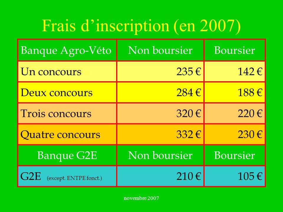 novembre 2007 Frais dinscription (en 2007) Banque Agro-VétoNon boursierBoursier Un concours235 142 Deux concours284 188 Trois concours320 220 Quatre c