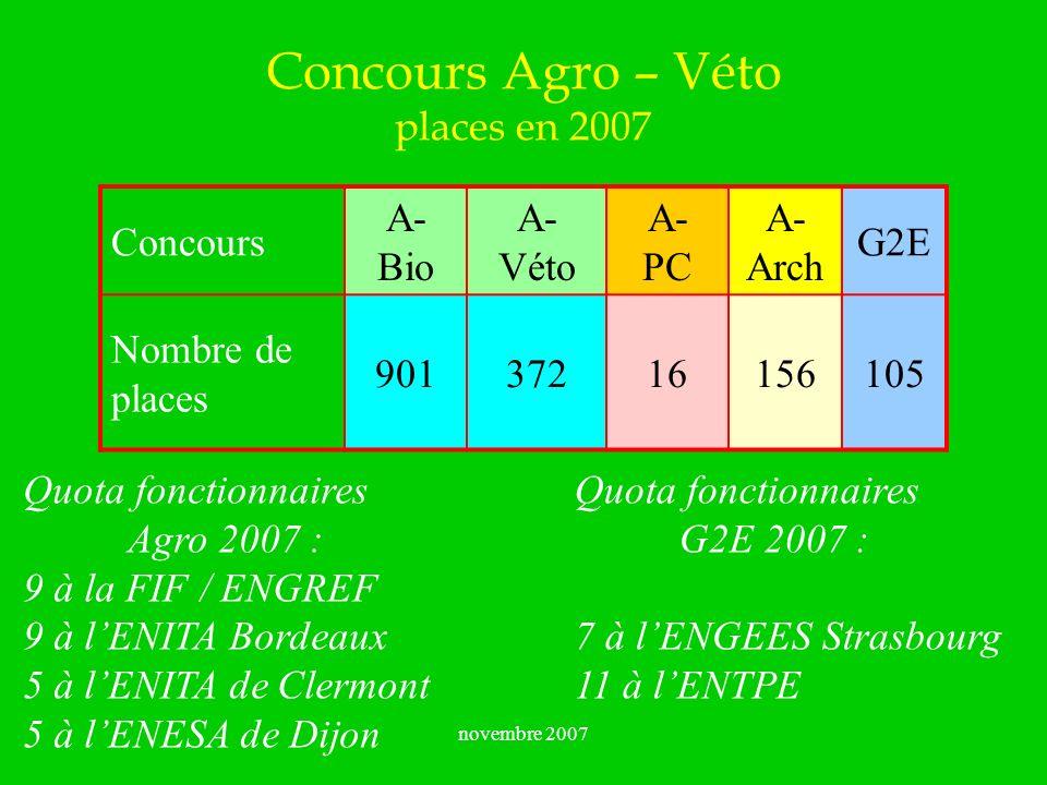 novembre 2007 Concours Agro – Véto places en 2007 Concours A- Bio A- Véto A- PC A- Arch G2E Nombre de places 90137216156105 Quota fonctionnaires Agro