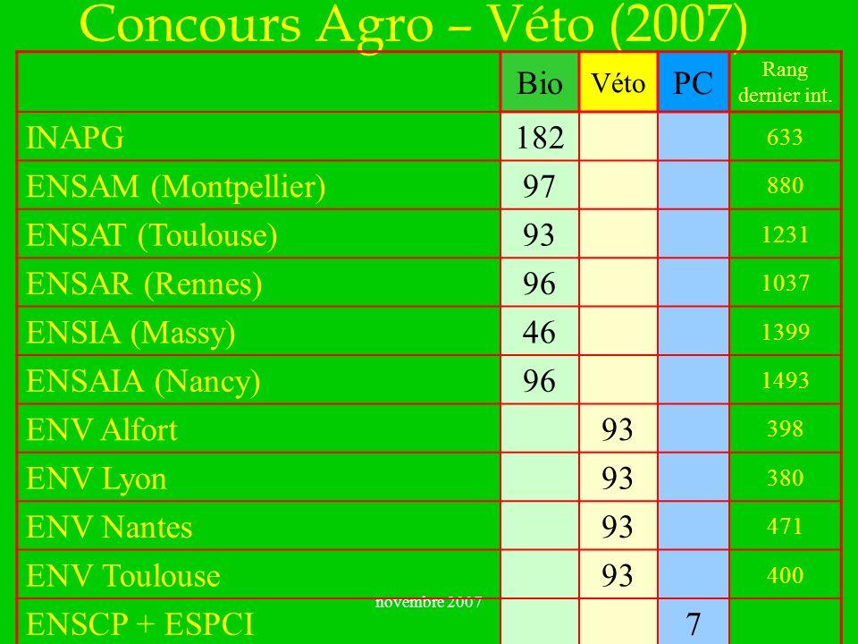 novembre 2007 Concours Agro – Véto (2007) Bio Véto PC Rang dernier int. INAPG 182 633 ENSAM (Montpellier) 97 880 ENSAT (Toulouse) 93 1231 ENSAR (Renne
