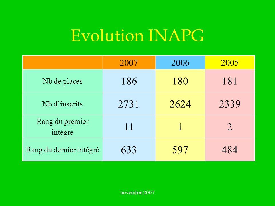 novembre 2007 Evolution INAPG 200720062005 Nb de places 186180181 Nb dinscrits 273126242339 Rang du premier intégré 1112 Rang du dernier intégré 63359