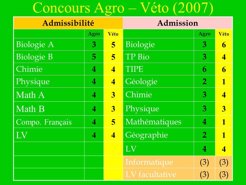 novembre 2007 Concours Agro – Véto (2007) AdmissibilitéAdmission Agro Véto Agro Véto Biologie A 3 5 Biologie 3 6 Biologie B 5 5 TP Bio 3 4 Chimie 4 4