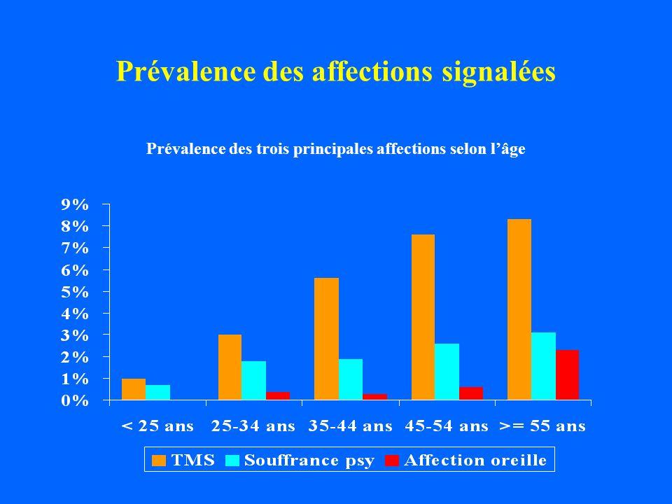 Prévalence des affections signalées Prévalence des trois principales affections selon lâge