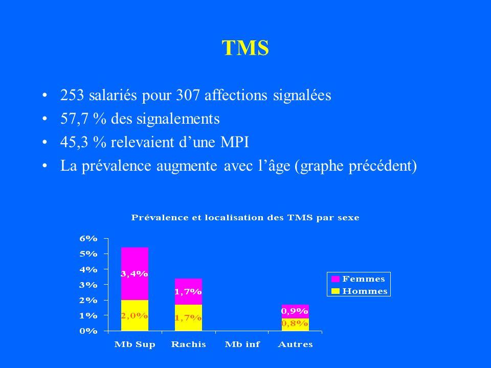 TMS 253 salariés pour 307 affections signalées 57,7 % des signalements 45,3 % relevaient dune MPI La prévalence augmente avec lâge (graphe précédent)