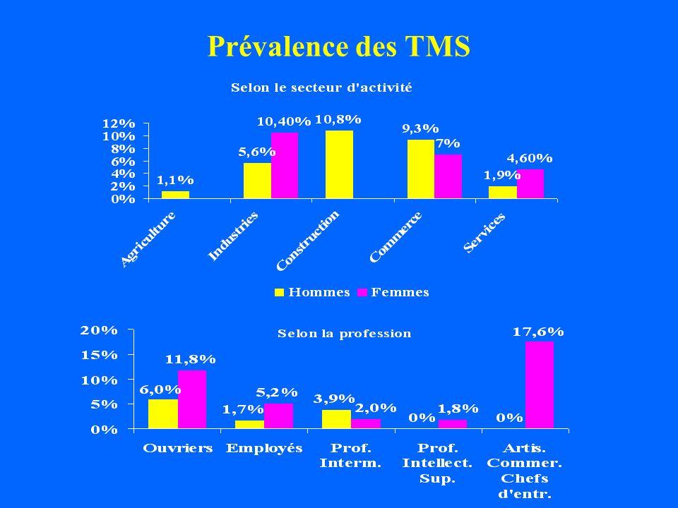 Prévalence des TMS