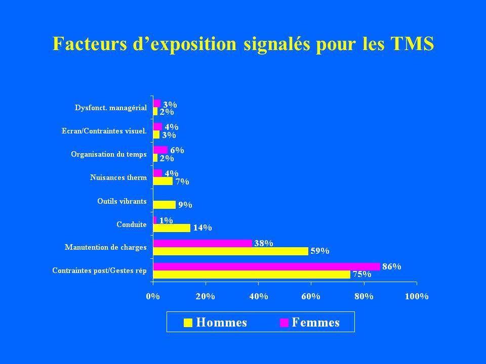 Facteurs dexposition signalés pour les TMS