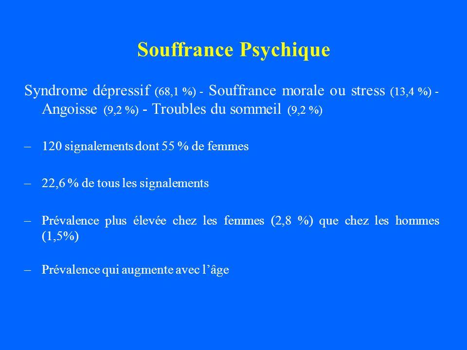 Souffrance Psychique Syndrome dépressif (68,1 %) - Souffrance morale ou stress (13,4 %) - Angoisse (9,2 %) - Troubles du sommeil (9,2 %) –120 signalem