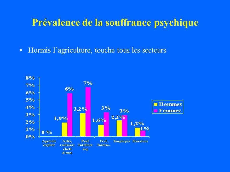 Prévalence de la souffrance psychique Hormis lagriculture, touche tous les secteurs