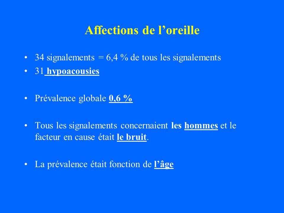 Affections de loreille 34 signalements = 6,4 % de tous les signalements 31 hypoacousies Prévalence globale 0,6 % Tous les signalements concernaient le