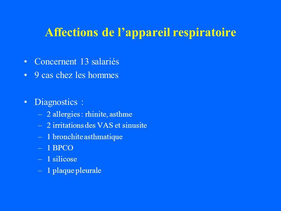 Affections de lappareil respiratoire Concernent 13 salariés 9 cas chez les hommes Diagnostics : –2 allergies : rhinite, asthme –2 irritations des VAS
