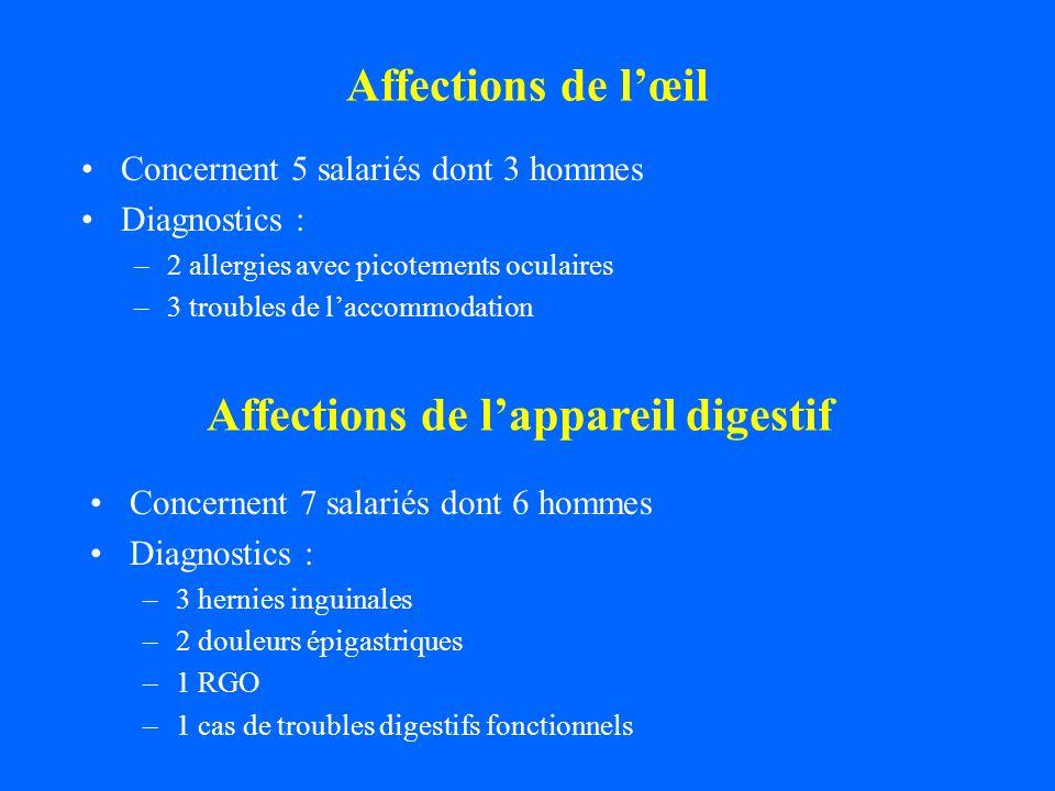 Affections de lœil Concernent 5 salariés dont 3 hommes Diagnostics : –2 allergies avec picotements oculaires –3 troubles de laccommodation Affections